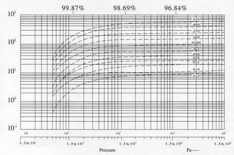 XD旋片式真空泵的性能曲线: