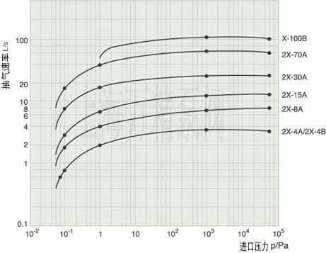 2X旋片式真空泵的曲线图